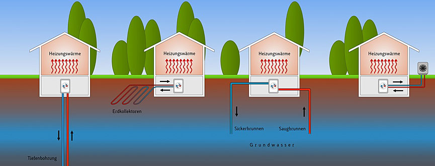 Für die tiefe Geothermie herrschen in Bayern besonders zwischen Donau und Alpenrand günstige Bedingungen. Bayernweit werden alle Standorte für die Nutzung von Erdwärme und die günstigen Techniken für deren Erschließung untersucht